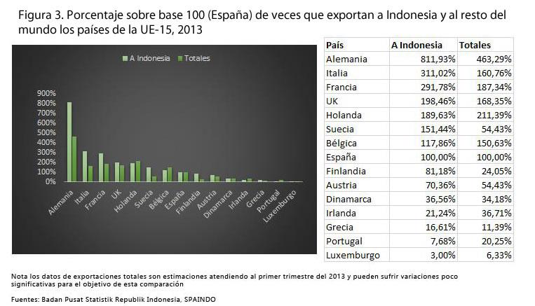 Figura 3. Porcentaje sobre base 100 (España) de veces que exportan a Indonesia y al resto del mundo los países de la UE-15, 2013