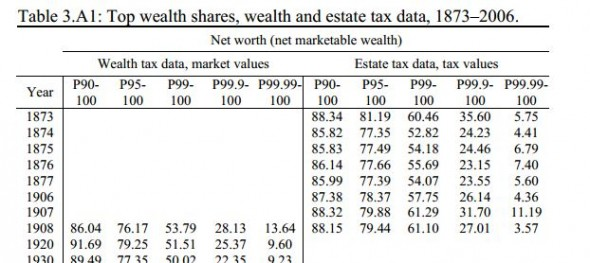 Top wealth shares, wealth and estate tax date, 1873-2006