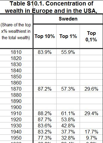 Concentration of wealth in Europe and in the USA