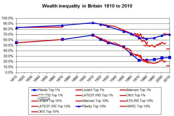 Wealth inequality in Britain 1810 to 2010