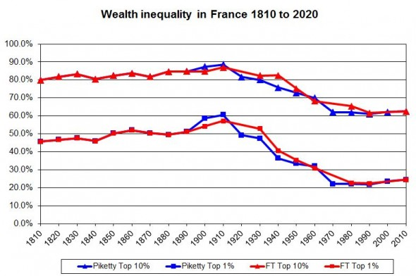 Wealth inequality in France 1810 to 2010