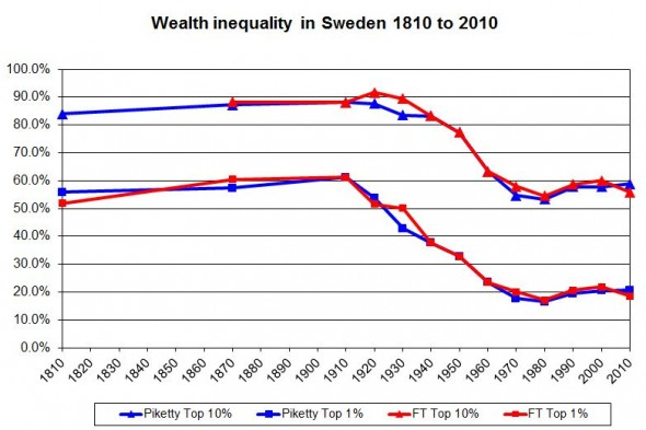 Wealth inequality in Sweden 1810 to 2010