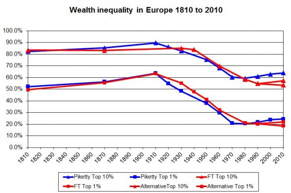 Wealth inequality in Europe 1810 to 2010