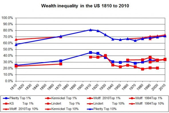 Wealth inequality in US 1810 to 2010