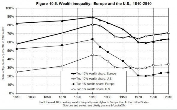 Wealth inequality: Europe and the U.S., 1810-2010