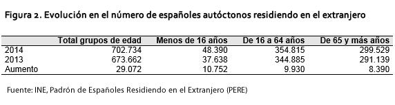 Figura 2. Evolución en el número de españoles autóctonos residiendo en el extranjero