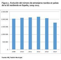 Figura 1. Evolución del número de extranjeros nacidos en países de la UE empadronados en España, 2009-2014
