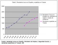 Tabla 5. Residentes turcos en España y españoles en Turquía, 2002-2014