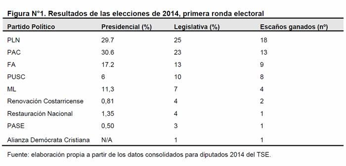 Costa Rica: Resultados de las elecciones de 2014, primera ronda electoral