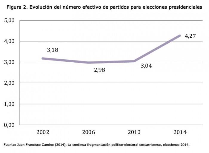 Costa Rica: Evolución del número efectivo de partidos para elecciones presidenciales