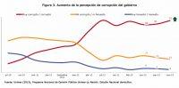Costa Rica: Aumento de la percepción de corrupción del gobierno