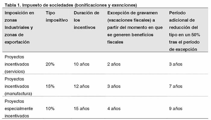 Tabla 1. Impuesto de sociedades (bonificaciones y exenciones)