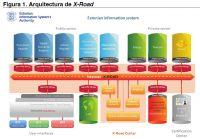 Figura 1: Arquitectura de X-Road