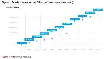 Figura 2. Estadísticas de uso de X-Road (número de consultas/año)