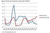 Figura 1. Producción de petróleo y gas en Irak, 1980-2012