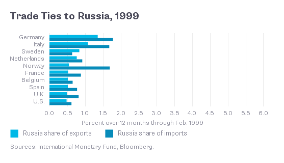 Trade Ties to Russia, 1999