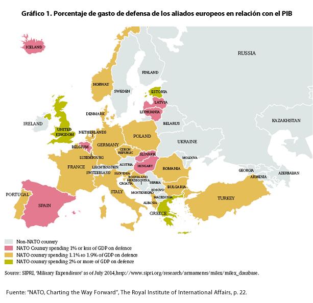 Gráfico 1. Porcentaje de gasto de defensa de los aliados europeos en relación con el PIB