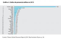 Gráfico 2. Índice de presencia militar en 2013