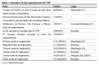 Tabla 1. Calendario de las negociaciones del TTIP
