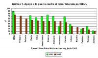 Gráfico 1. Apoyo a la guerra contra el terror liderada por EEUU