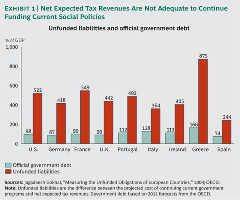 Net Expected Tax Revenues are not adequate to continue funding current social policies