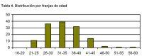 Tabla 4. Distribución por franjas de edad