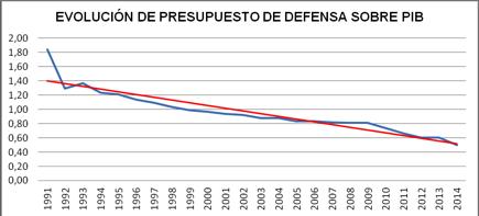 El esfuerzo en defensa en España