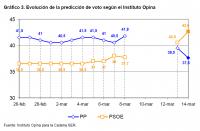 Gráfico 3. Evolución de la predicción de voto según el Instituto Opina