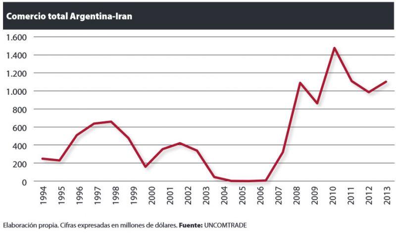 Argentina-Irán: Vaivenes comerciales, políticos y judiciales