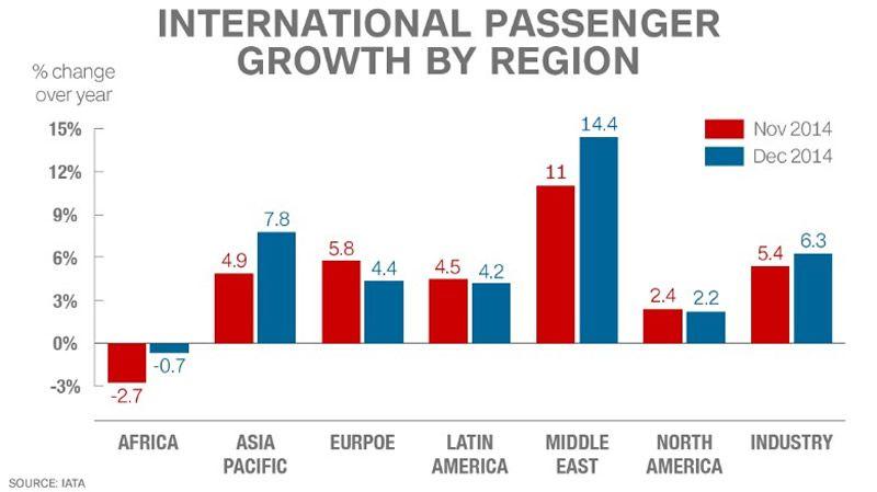 International passenger growth by region