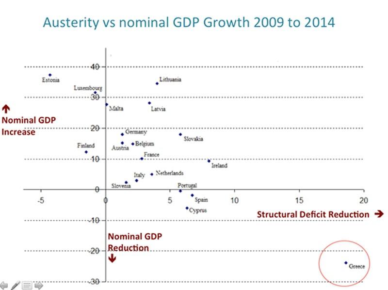 La austeridad es el único obstáculo