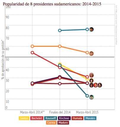 Popularidad de 8 presidentes norteamricanos: 2014-2015