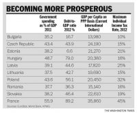 Becoming more prosperous