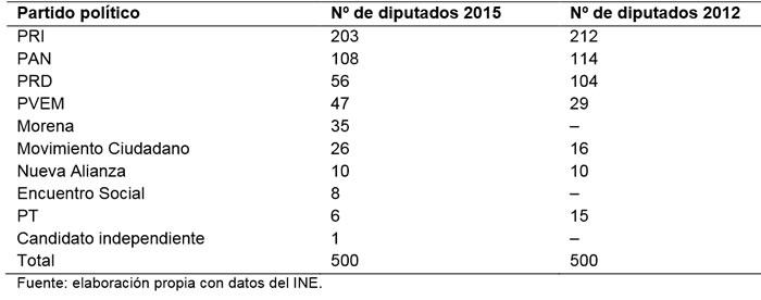 Elecciones intermedias en México 2015