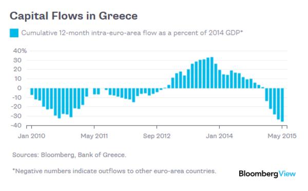 Capital Flows in Greece