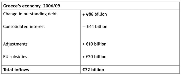 Five misconceptions about the Greek debt crisis-1