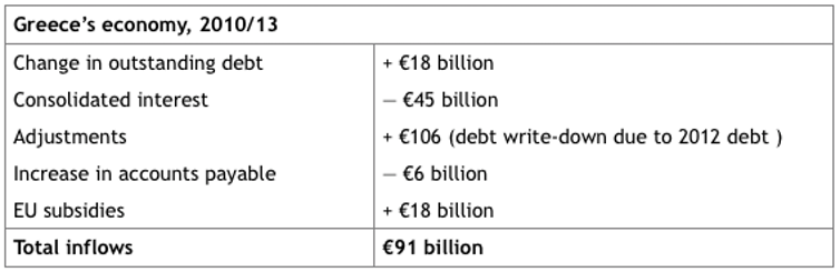 Five misconceptions about the Greek debt crisis-2