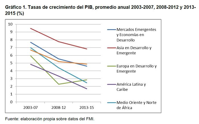 Gráfico 1. Tasas de crecimiento del PIB, promedio anual 2003-2007, 2008-2012 y 2013-2015 (%)