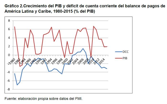 Gráfico 2.Crecimiento del PIB y déficit de cuenta corriente del balance de  pagos de América Latina y Caribe, 1980-2015 (% del PIB)