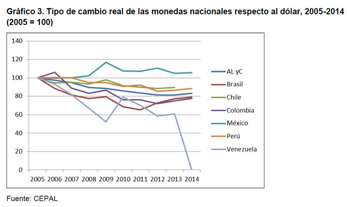 Gráfico 3. Tipo de cambio real de las monedas nacionales respecto al dólar, 2005-2014 (2005 = 100)