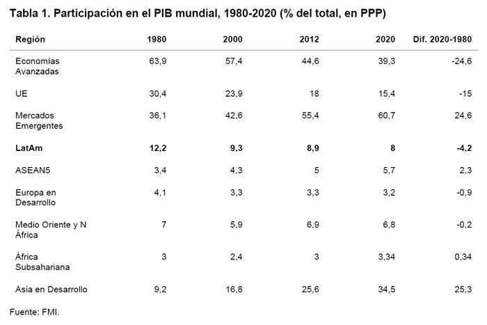 Tabla 1. Participación en el PIB mundial, 1980-2020 (% del total, en PPP)