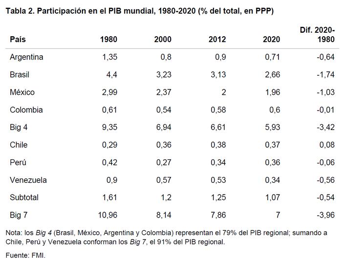 Tabla 2. Participación en el PIB mundial, 1980-2020 (% del total, en PPP)
