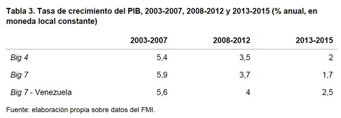 Tabla 3. Tasa de crecimiento del PIB, 2003-2007, 2008-2012 y 2013-2015 (% anual, en moneda local constante)