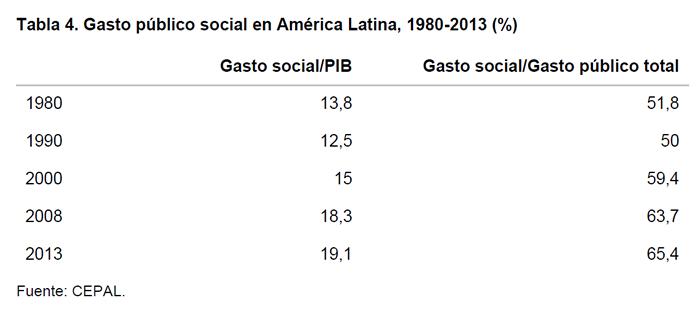 Tabla 4. Gasto público social en América Latina, 1980-2013 (%)