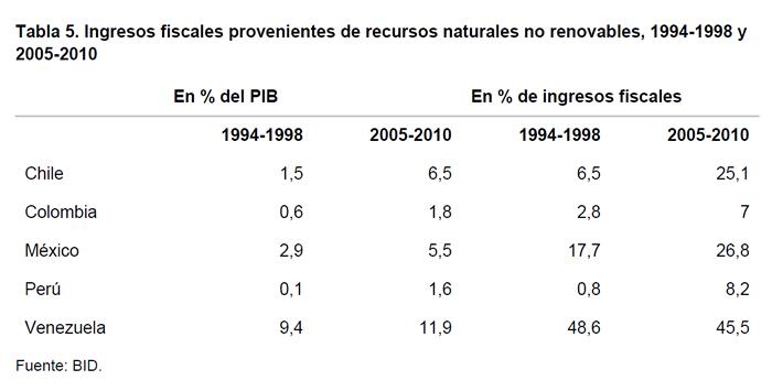 Tabla 5. Ingresos fiscales proveniente s de recursos naturales no renovables, 1994-1998 y 2005-2010