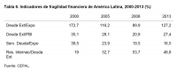 Tabla 6. Indicadores de fragilidad financiera de América Latina, 2000-2013 (%)