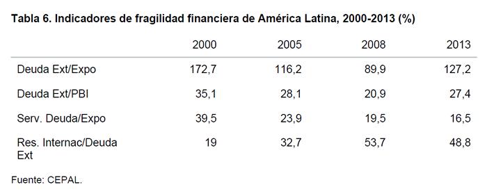 Tabla 6. Indicadores de fragilidad financiera de América Latina, 2000-2013 (%)
