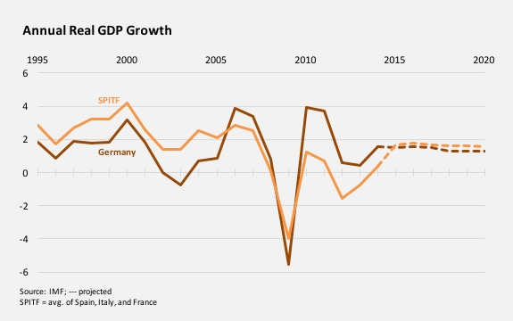 Annual Real GDP Growth
