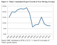 Figure 2. China´s Annualized Export Growt (3-Year Moving Average)