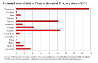 Estimated stock of debt at the end of 2014, as a share of GDP